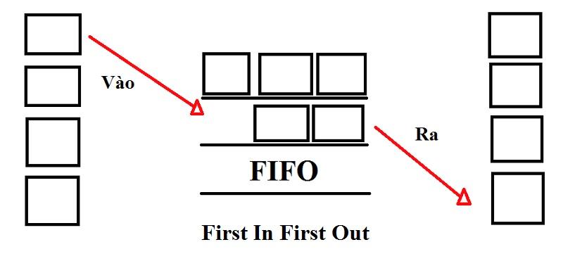 Nguyên tắc lấy hàng FIFO áp dụng vào kệ Drive Thru