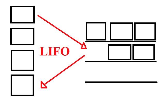 Kệ Drive In dùng phương thức lấy hàng LIFO