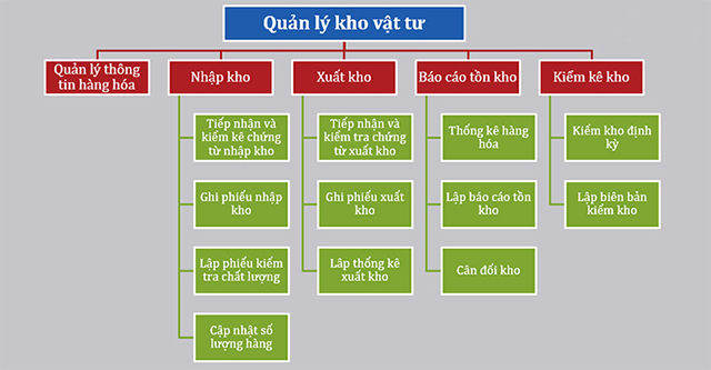 ve-so-do-kho-hang-exel-hieu-qua