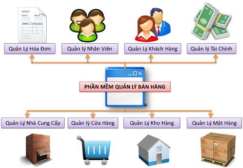 Tư vấn mua phần mềm quản lý bán hàng chất lượng tốt và các thiết bị liên quan