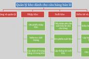 Cách vẽ sơ đồ kho hàng trong exel và quản lý kho hiệu quả